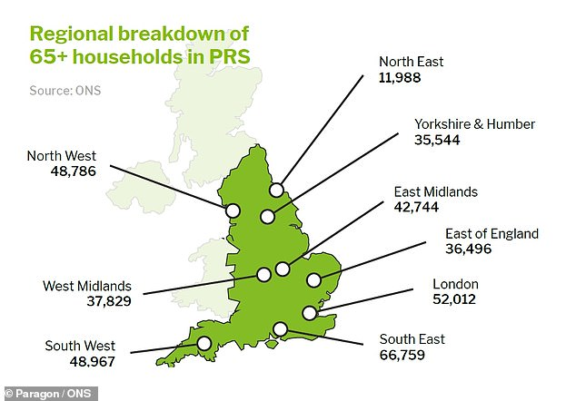 Pensioner renters: The South East, London, North West and South West account for the highest number of households with renters over 65
