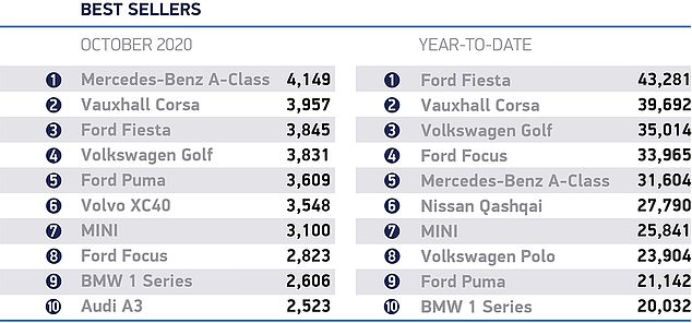 The Ford Fiesta slipped to third in the October standings for the most popular news cars in the UK. It is still on course to be the best-selling model for the 12th successive year, but the Vauxhall Corsa is hot on the heels