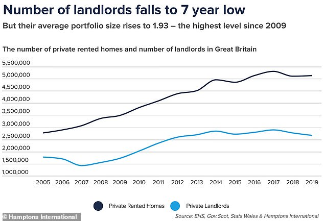 Hamptons estimates that last year there were 2.66 million landlords in the UK, some 222,570 fewer than the 2017 peak
