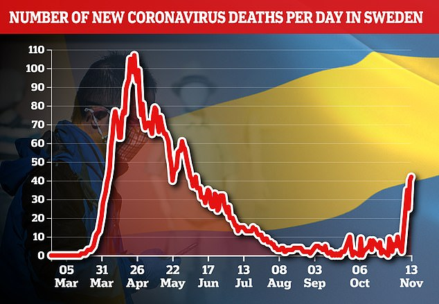 Deaths in Sweden are now beginning to climb sharply (pictured) despite the country's virus expert predicting that it would fare better than others during winter