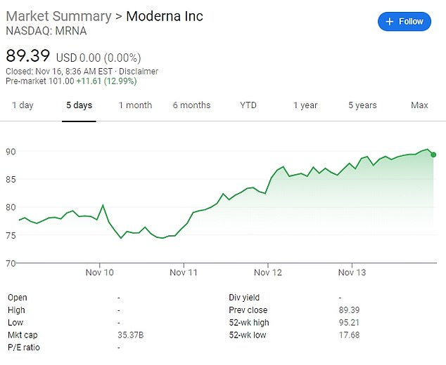 Moderna shares skyrocket by 15% after the company reveals its COVID-19 vaccine is 94.5% effective