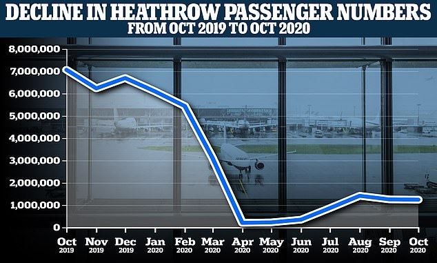 Some 1.25 million people passed through West London Airport last month, up from 7.06 million in October 2019