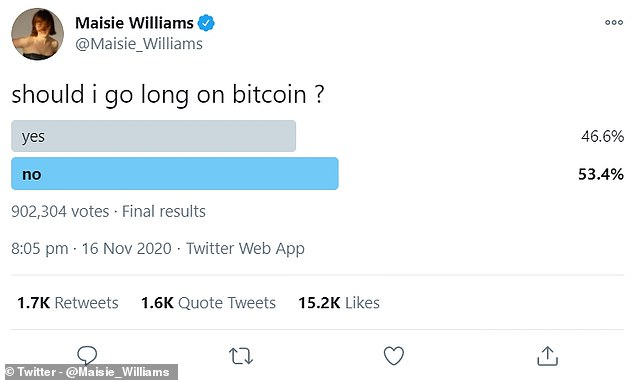 More than half of people who responded to a poll by Game of Thrones actor Maisie Williams said she shouldn't buy bitcoin, which one analyst said was a reason its price rise had further to run