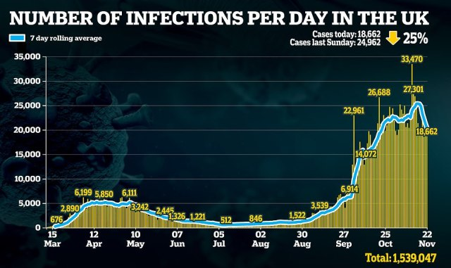 There was a 25% decline on the number of cases as compared with last Sunday, with another 18,662 cases recorded