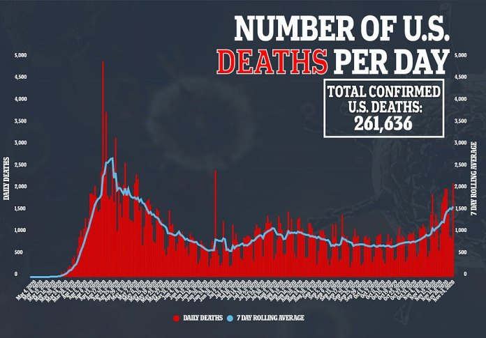 Nine states, including North Dakota, Ohio, Washington, Indiana , Missouri, Wisconsin, Oregon, Maine and Alaska , reported record numbers of deaths Tuesday.The US currently leads the world with the highest number of deaths and cases with the death toll surpassing 261,000 and infections nationwide topped 12.7 million