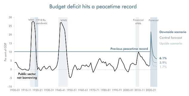 The deficit easily exceeded its previous peacetime high as the government scrambled to respond to the crisis