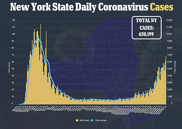Across New York State Thursday, based on 200,000 tests, the overall infection rate was 3.1 percent, and 3.3 percent on Long Island and 2.5 percent in New York City