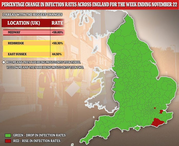 Only three areas in England saw their Covid-19 infection rates rise in the week ending November 22, according to the latest data from Public Health England's weekly surveillance report