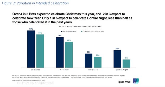 The above graph from surveys conducted for SAGE advisory group SPI-M-O revealed that many people were still planning to celebrate Christmas