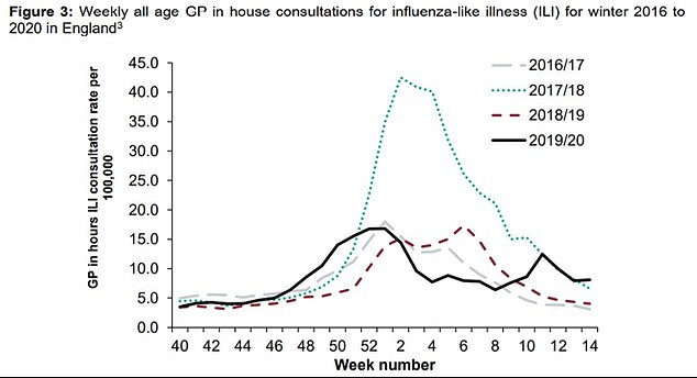 There is normally a bump in influenza infections after Christmas. These are shown by the above graph from 2016 to last year. Week 52 is the last week in the year of December 25 to 31