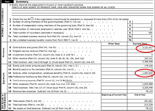 Tax filings reveal Times' Up organization received $3,121,427 in contributions in 2018 in its first year of operation but spent $1,407,032 on salaries and $312,001 on helping victims
