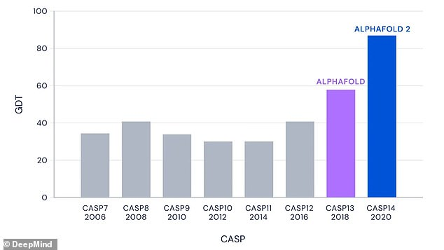 CASP is a biannual competition for teams of researchers to test their protein structure prediction methods against. DeepMind has previously submitted iterations of AlphaFold to CASP, but its submission this year sets a new precedent for accuracy.Even for the very hardest protein targets, those in the most challenging free-modelling category, AlphaFold achieves a median score of 87.0 GDT