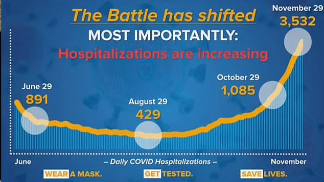 Cuomo is telling every hospital to plan now to add 50 percent to its capacity to be able to add more beds in addition to finding more staffing.