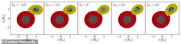 Graphic from research paper.  The yellow planet is Theia and the black arrows represent their different speeds of rotation.  The two left (l = -1 / 2 and l = -1 / 4) resulted in mergers.  The middle box (showing simulations involving no rotation) and the one right next to it resulted in orbiting clusters or lunar candidates.  The simulation shown in the far right box resulted in a `` direct impact ''