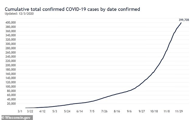 Wisconsin is edging closer to 400,000 positive coronavirus cases as of Friday