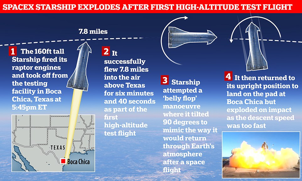The test flight went up 7.8 miles, attempted a 'belly flop' in the air, turned back upright then aimed to land safely back at the testing facility in Texas but failed due to coming in too fast and crash landing