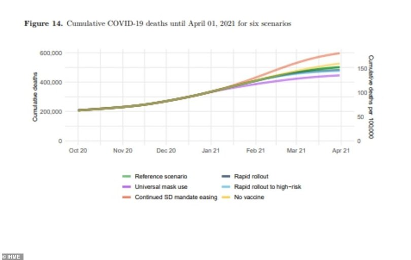 The IHME laid out six scenarios based on mask use and vaccine rollout. The green line shows the model it currently thinks is most likely which predicts that502,000 Americans will have died from COVID-19 by April 1