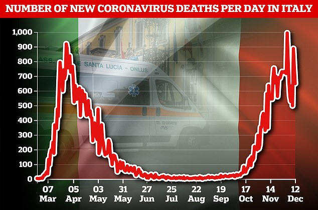 Pictured: A graph showing the number of new coronavirus deaths per day in Italy. Since mid-November, the country has been consistently seeing over 600 deaths per day, with 649 recorded on Saturday. The country's total now stands at 64,036
