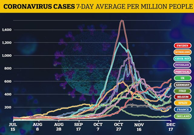 Coronavirus cases are rising sharply across Europe once more as strict November lockdowns were relaxed. Sweden, which has employed the lighest-touch of all major European nations, now also tops infection charts - with a rate of 63 cases per 1,000 people according to European CDC data
