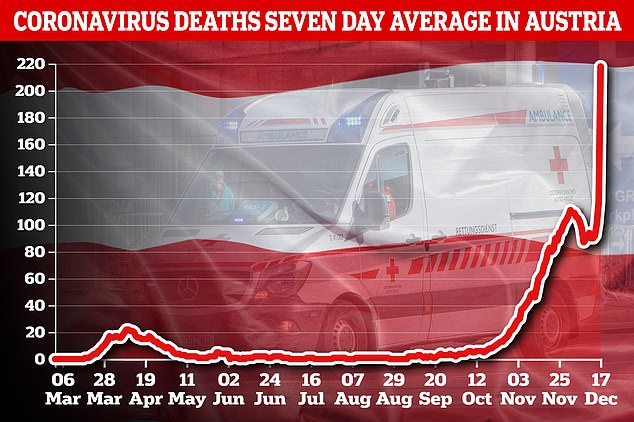 Pictured: A graph showing new daily coronavirus deaths in Austria over seven days
