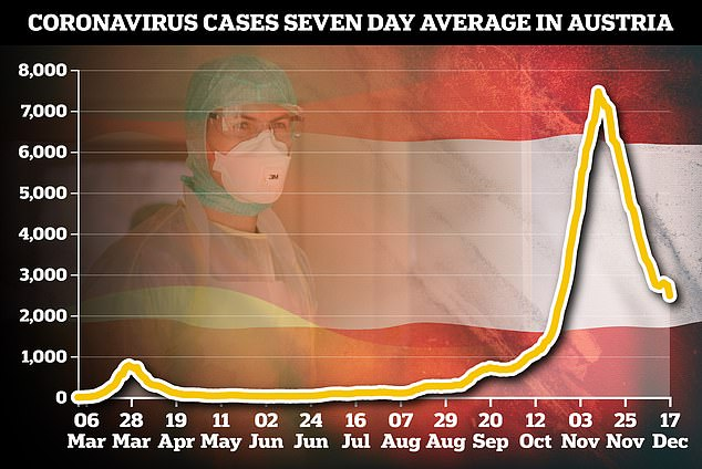 Pictured: A graph showing the daily new cases of coronavirus in Austria over seven days