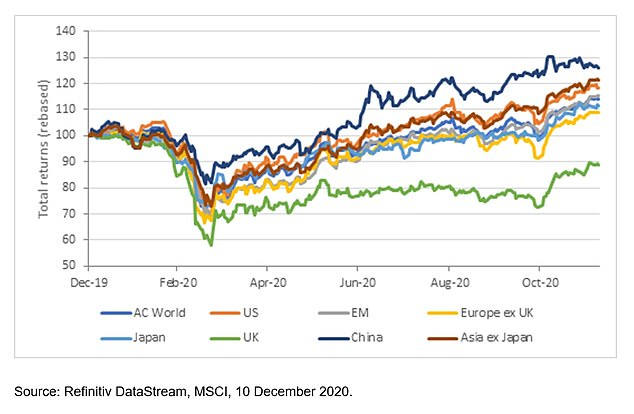 World markets: UK underperformed against other countries and regions (Source: Fidelity International)