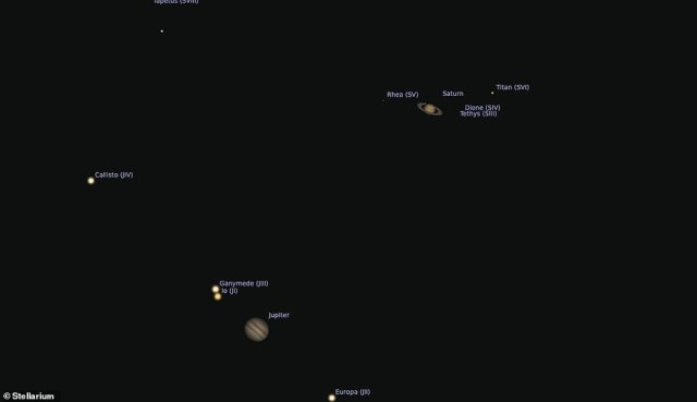 Onlookers with a telescope who viewed the conjunction saw not only Jupiter and Saturn, but also some of their largest moons in the same field of view, astronomers have said