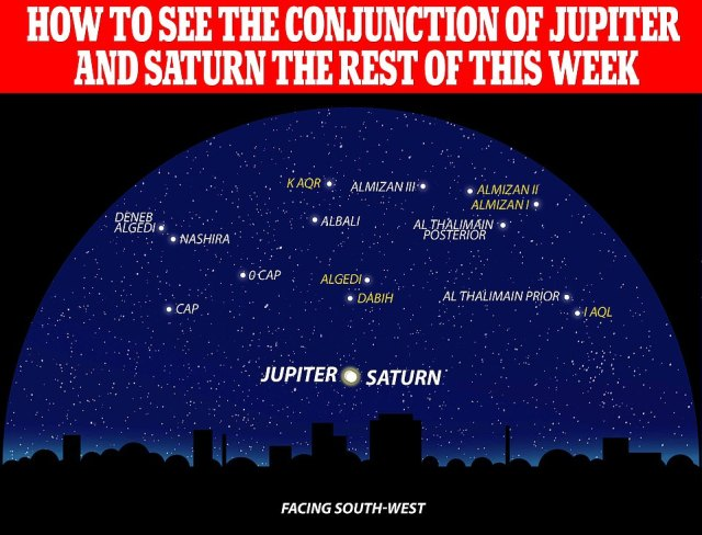 Jupiter and Saturn appeared closer to each other in the sky tonight than they have in the last 800 years — forming a celestial beacon akin to the 'Star of Bethlehem'. Pictured, how the night sky in the south west appears this week