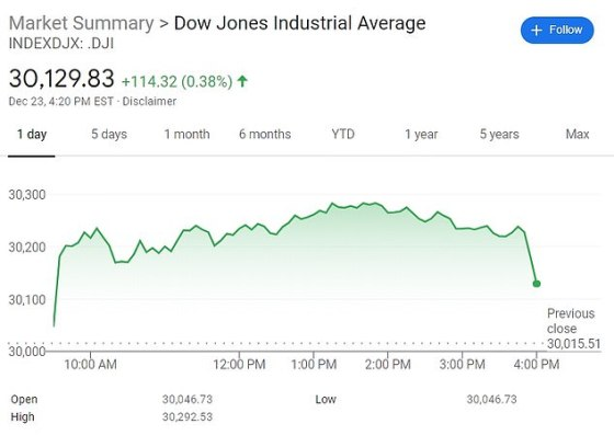The Dow Jones industry average rose 0.38 percent to 30,129.83, as investors believe economic recovery from the global coronavirus crisis is imminent.