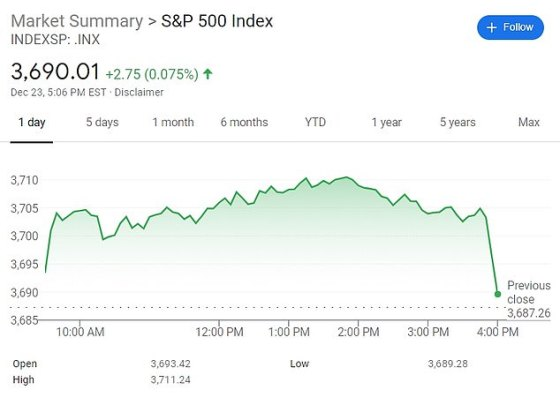 The S&P 500 earned 0.07 percent on Wednesday.  Market analysts said they believe the fiscal package will come soon