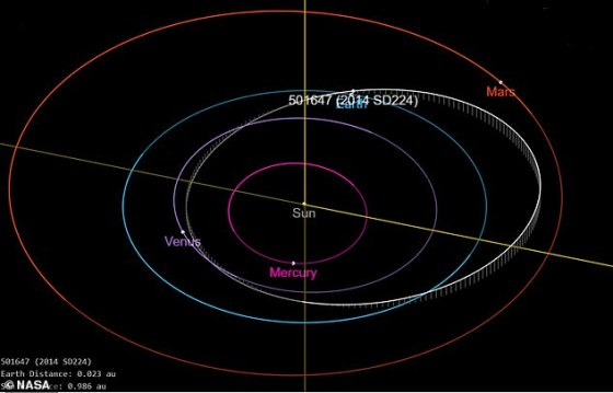 Asteroid 2014 SD224 (also known as 501647) and its orbit relative to the orbits of the planets in our solar system.  The Earth's orbit is light blue