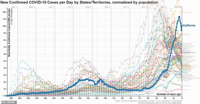 When population is taken into account California's case rate, 100.5 average new confirmed per 100,000 people a day over the past seven days, is surpassed only by Tennessee, 119.7