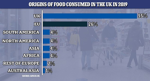 Graph showing the origins of the UK's food, with 55 per cent of it produced in the UK and 26 per cent imported from the UK