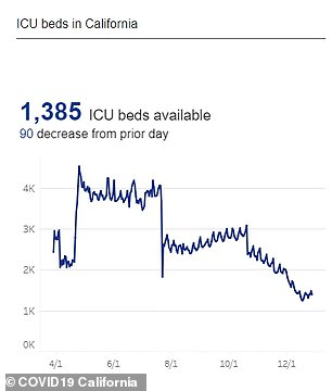 This graph shows how the number of ICU beds has plunged since October to just 1,385 available