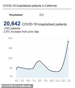This graph show how California has 20,642 COVID-19 patients in hospitals and how the number has dramatically surged since November