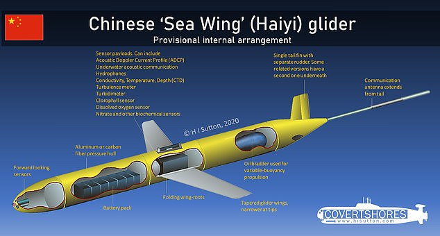 A UUV (Chinese UUV pictured) is used to gather oceanographic data such as temperature