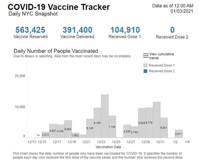 Officials in New York City have revealed that COVID-19 vaccines in the former US virus epicenter are currently only being administered during business hours. Just over 104,000 doses have been administered in NYC, which is about 26 percent of the shots they have been allocated
