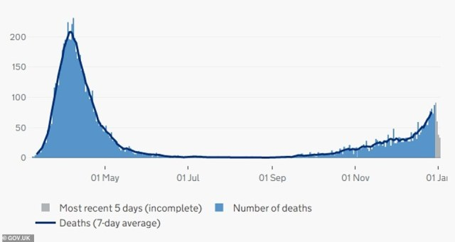 Deaths within 28 days of a positive Covid-19 test are also rising in London and got up to nearly 90 in a day last week