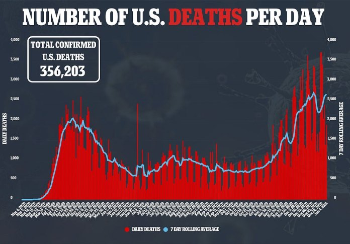 The US coronavirus death toll surpassed 356,000 on Tuesday as experts warn January could be the deadliest month yet