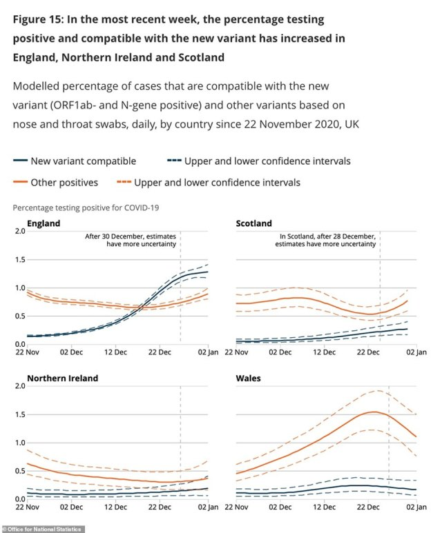 The new variant of coronavirus (blue line) has become the dominant strain in England but is not yet more common than other types of the virus in the UK's other countries, Scotland, Wales and Northern Ireland, ONS testing shows