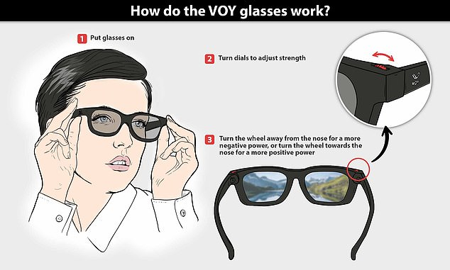 The glasses use a technology first developed back in the 1960s by Luis Walter Alvarez, a Nobel prize-winning physicist