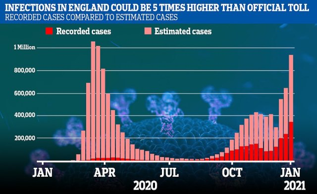 The Government's Covid-19 dashboard says there has been 2.4million cases of the disease since the outbreak swept the UK in February, or four per cent of the country's population. But analysis by Edge Health suggests that the actual number of infections could be as high as 12.4million, the equivalent of 22 per cent of people