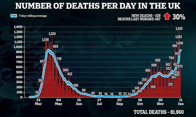 Britain has recorded a further 529 Covid deaths - marking a 30 per cent rise on the 407 reported on this day last week. It is also the deadliest Monday since April 20 when 570 died