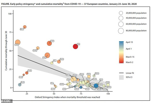 Researchers looked at how well coronavirus mitigation measures were implemented in 37 European countries (above)