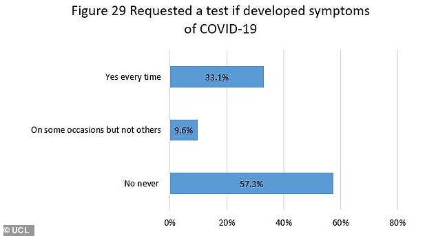 A third of people requested a test every time they developed symptoms, one in ten got a test only on some of the occasions when they developed symptoms and 57 per cent never requested a test despite having symptoms