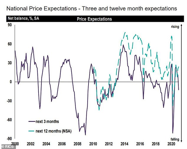Predictions: A chart showing property price predictions over the coming months