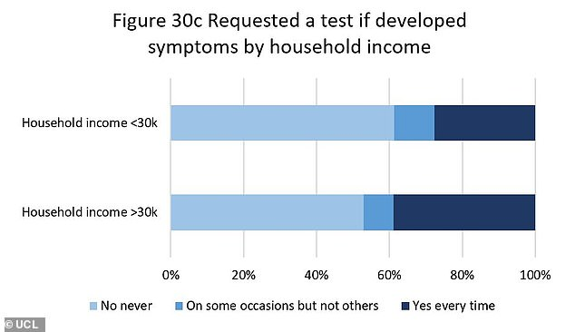 This graph shows data for how likely a person was to get a Covid-19 test after developing symptoms compared to household income