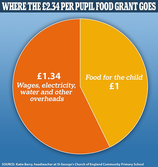 Breakdown of grant for some schools: Headteacher admits that after 'overheads' like utility bills and staff wages, cash for pupil meals can be as little as £1 per day.