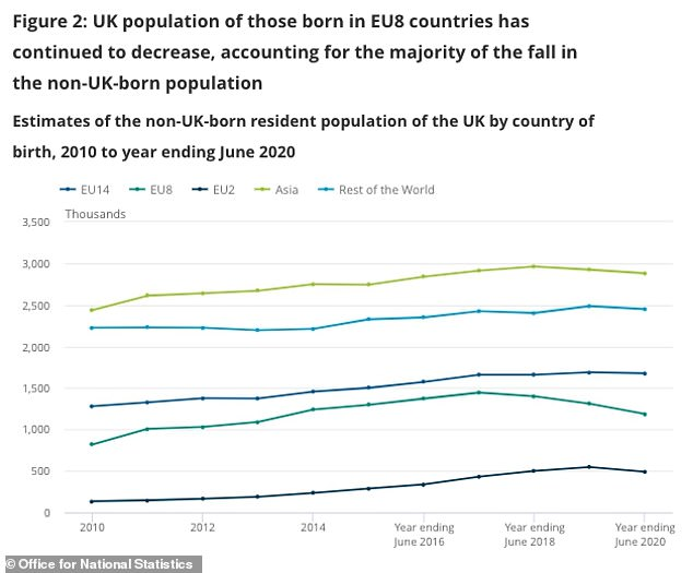 The ONS said the fall had largely been driven by a reduction in the number of EU citizens living in the UK