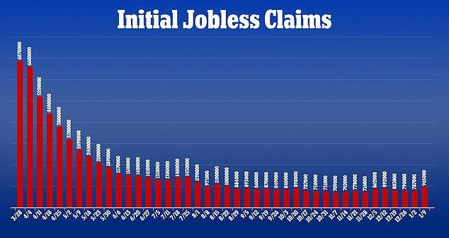 Meanwhile, unemployment continues to soar with the latest Labor Department figures released Thursday finding the number of Americans filing first-time applications for unemployment benefits surged last week to 965,000